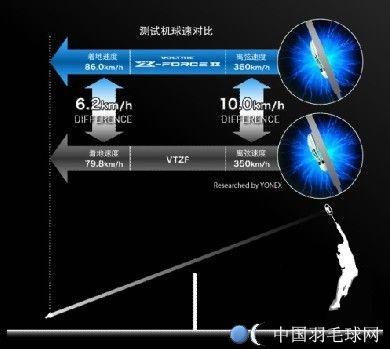 vt-zf2 测评 中国羽毛球网